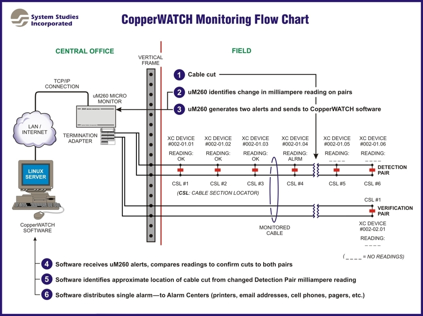 CopperWATCH Cable Theft Detection Flow Chart