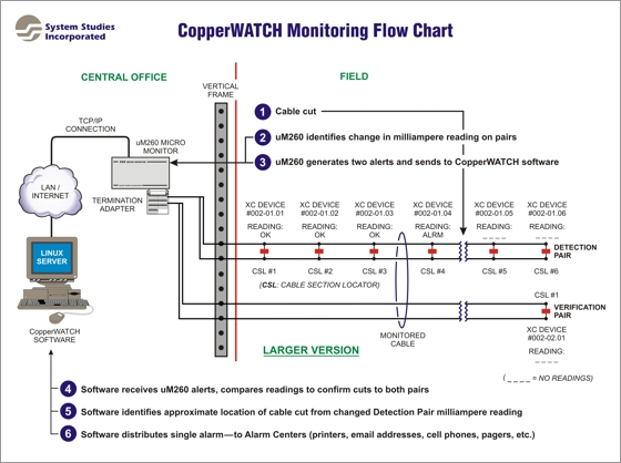 CopperWATCH Monitoring Illustration